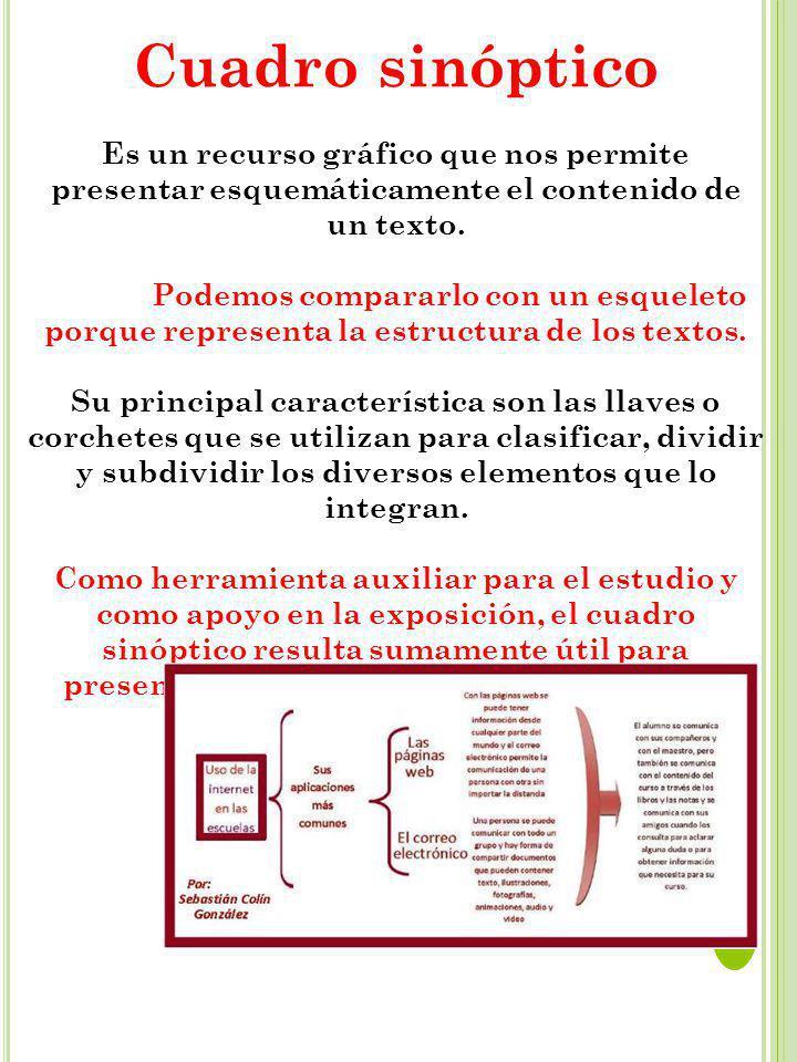 Cuadro sinóptico Es un recurso gráfico que nos permite presentar esquemáticamente el contenido de un texto.