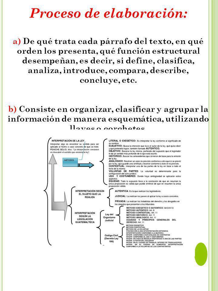 Proceso de elaboración: a) De qué trata cada párrafo del texto, en qué orden los presenta, qué función estructural desempeñan, es decir, si define, clasifica, analiza, introduce, compara, describe, concluye, etc.