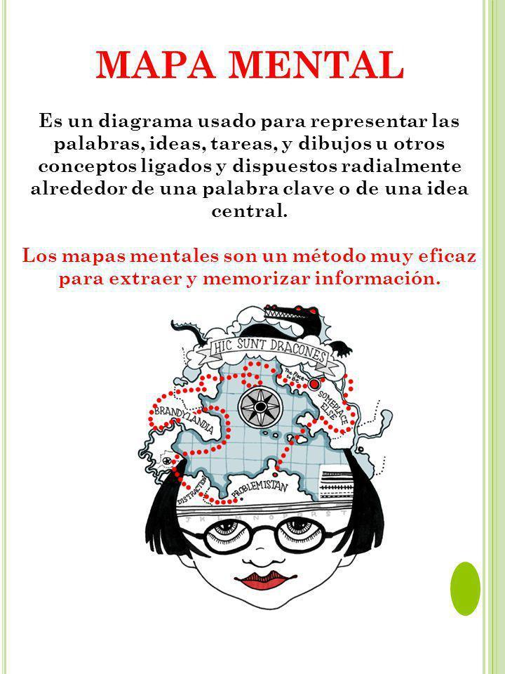 MAPA MENTAL Es un diagrama usado para representar las palabras, ideas, tareas, y dibujos u otros conceptos ligados y dispuestos radialmente alrededor