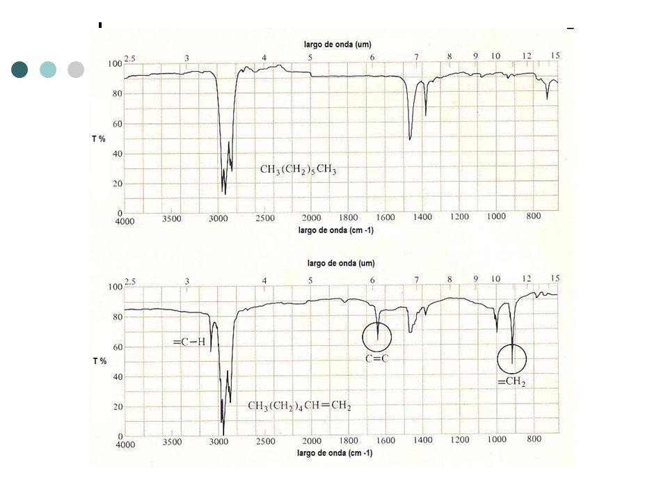 Interpretación Espectro IR Enlaces dobles y/o anillos aromáticos: Dobles enlaces carbono – carbono presentan una banda débil (1640 - 1680 cm -1 ) Anil