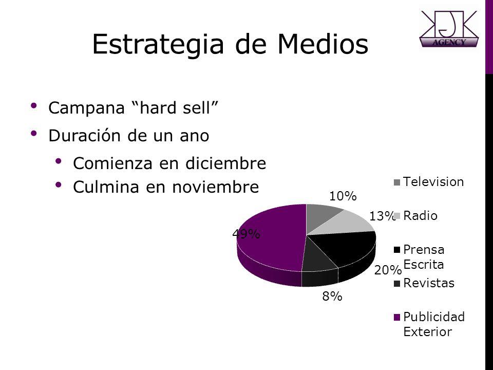 Estrategia de Medios Campana hard sell Duración de un ano Comienza en diciembre Culmina en noviembre