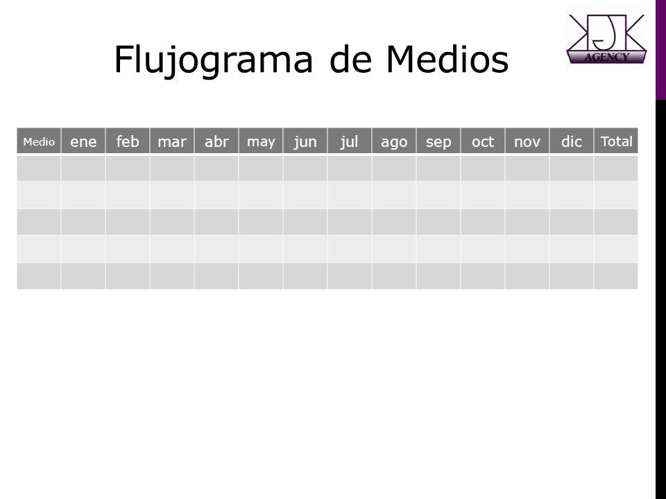Flujograma de Medios Medio enefebmarabr may junjulagosepoctnovdic Total
