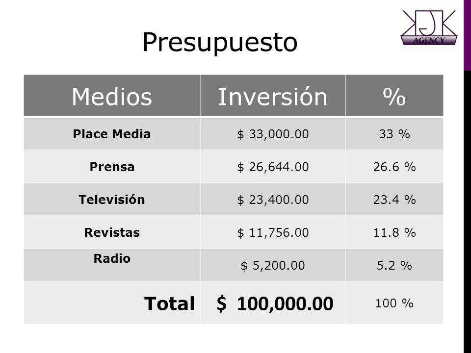Presupuesto MediosInversión% Place Media$ 33,000.0033 % Prensa$ 26,644.0026.6 % Televisión$ 23,400.0023.4 % Revistas$ 11,756.0011.8 % Radio $ 5,200.00