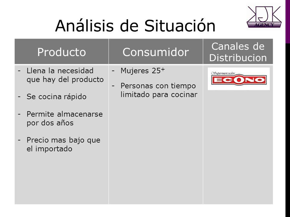 Análisis de Situación ProductoConsumidor Canales de Distribucion -Llena la necesidad que hay del producto -Se cocina rápido -Permite almacenarse por d