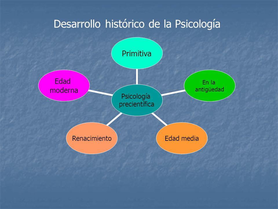 Desarrollo histórico de la Psicología Psicología precientífica Primitiva En la antigüedad Edad mediaRenacimiento Edad moderna