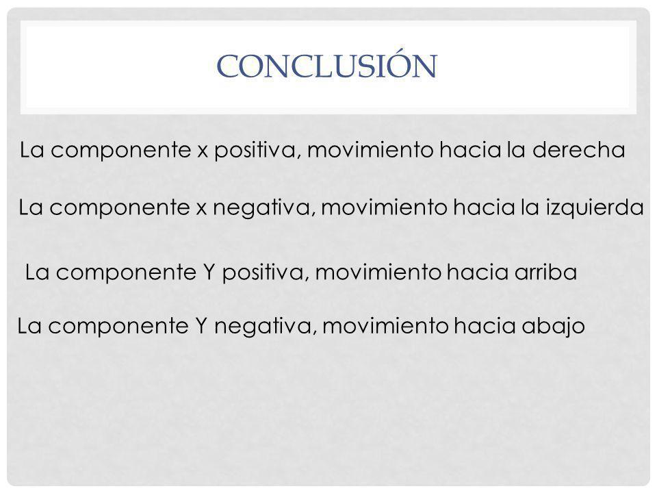 CONCLUSIÓN La componente x positiva, movimiento hacia la derecha La componente x negativa, movimiento hacia la izquierda La componente Y positiva, movimiento hacia arriba La componente Y negativa, movimiento hacia abajo