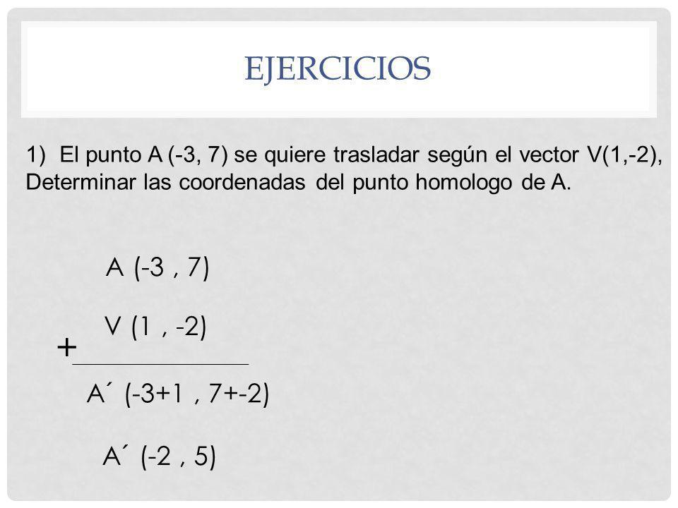 EJERCICIOS 1)El punto A (-3, 7) se quiere trasladar según el vector V(1,-2), Determinar las coordenadas del punto homologo de A. A (-3, 7) V (1, -2) A