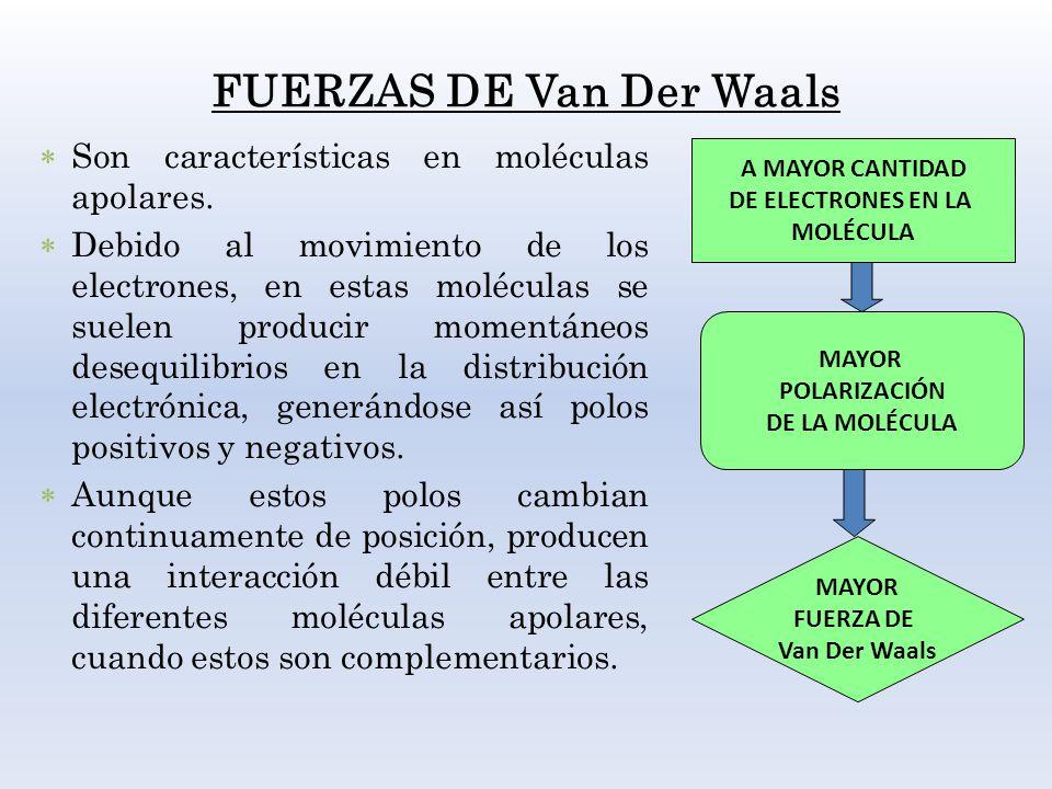 FUERZAS DE Van Der Waals Son características en moléculas apolares. Debido al movimiento de los electrones, en estas moléculas se suelen producir mome