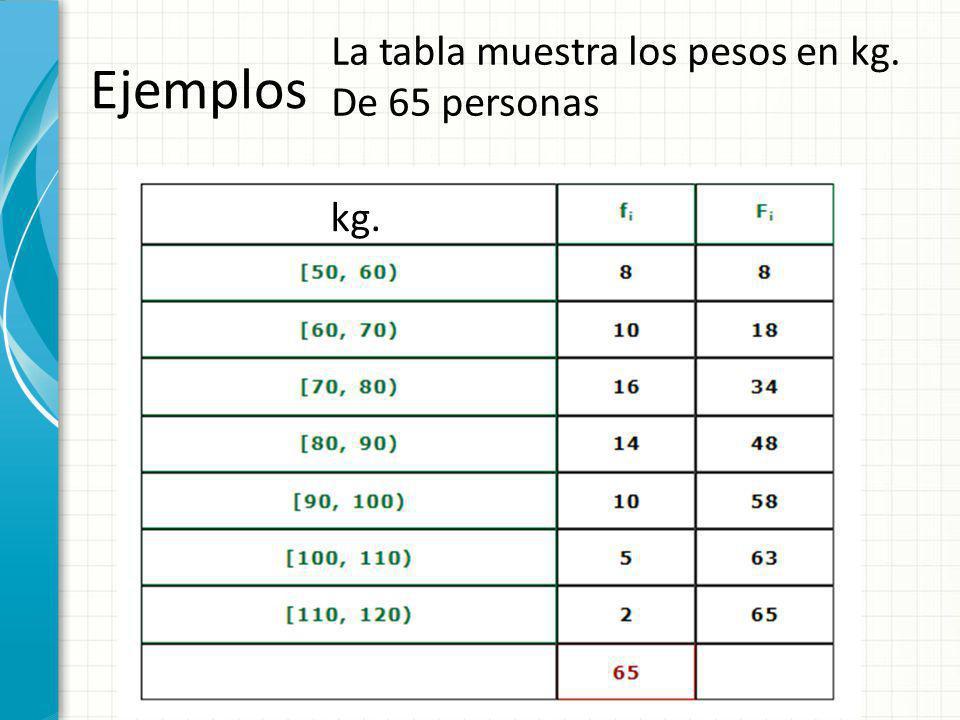 Ejemplos La tabla muestra los pesos en kg. De 65 personas kg.