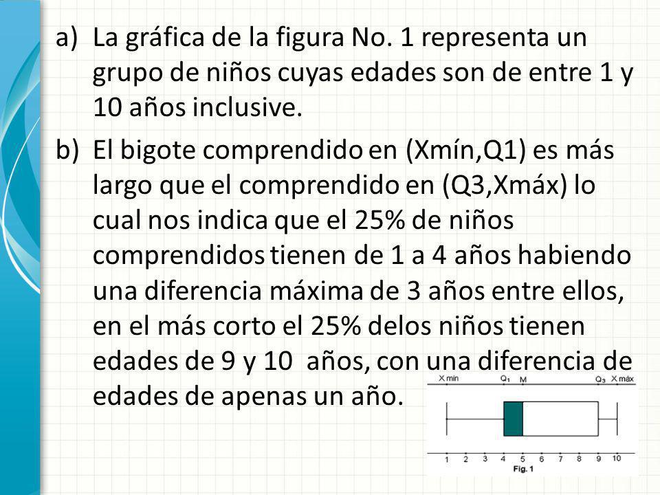 a)La gráfica de la figura No. 1 representa un grupo de niños cuyas edades son de entre 1 y 10 años inclusive. b)El bigote comprendido en (Xmín,Q1) es