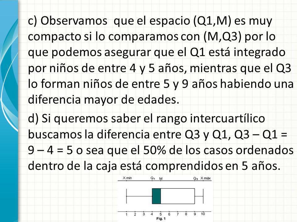 c) Observamos que el espacio (Q1,M) es muy compacto si lo comparamos con (M,Q3) por lo que podemos asegurar que el Q1 está integrado por niños de entr