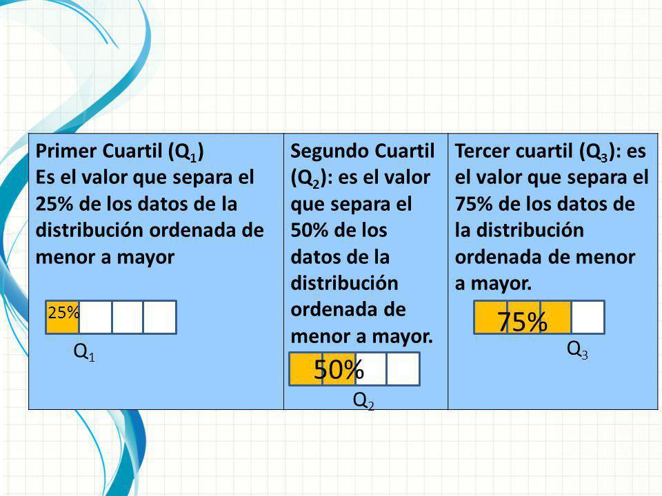 Primer Cuartil (Q 1 ) Es el valor que separa el 25% de los datos de la distribución ordenada de menor a mayor Segundo Cuartil (Q 2 ): es el valor que