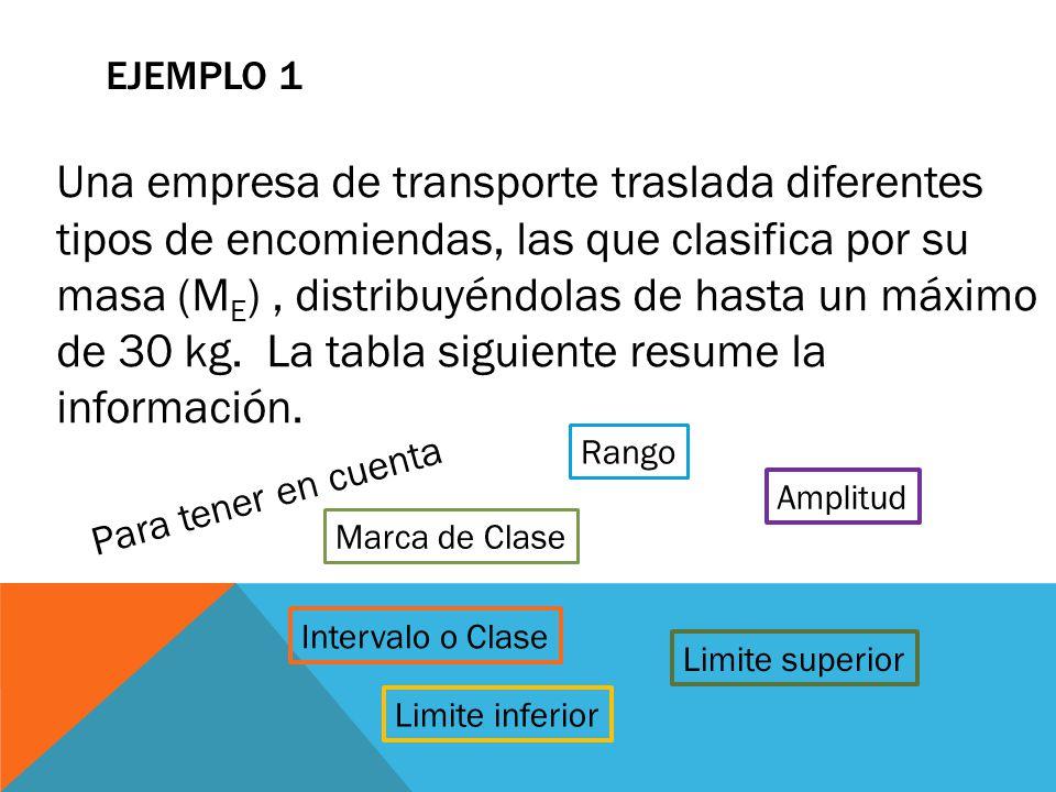 EJEMPLO 1 Una empresa de transporte traslada diferentes tipos de encomiendas, las que clasifica por su masa (M E ), distribuyéndolas de hasta un máxim