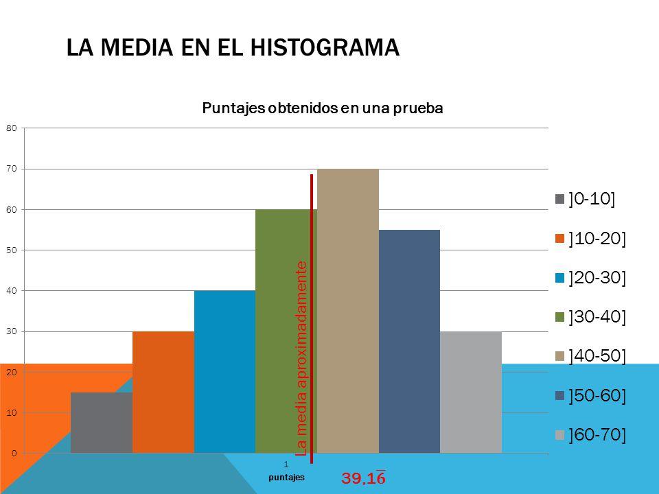LA MEDIA EN EL HISTOGRAMA La media aproximadamente