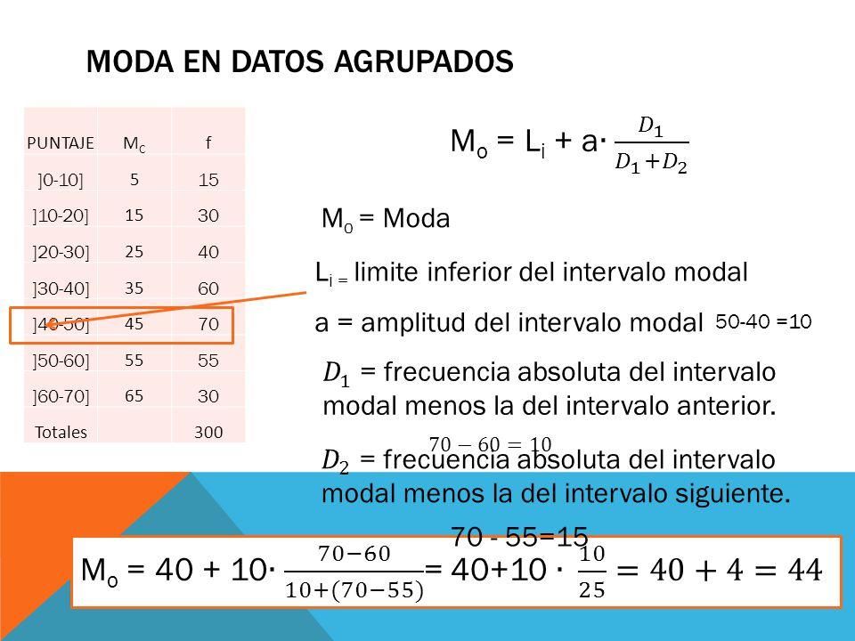 MODA EN DATOS AGRUPADOS M o = Moda L i = limite inferior del intervalo modal a = amplitud del intervalo modal PUNTAJEMCMC f ]0-10] 5 15 ]10-20] 15 30