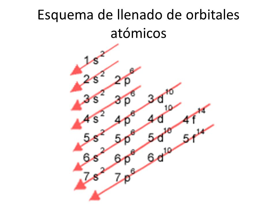 Esquema de llenado de orbitales atómicos