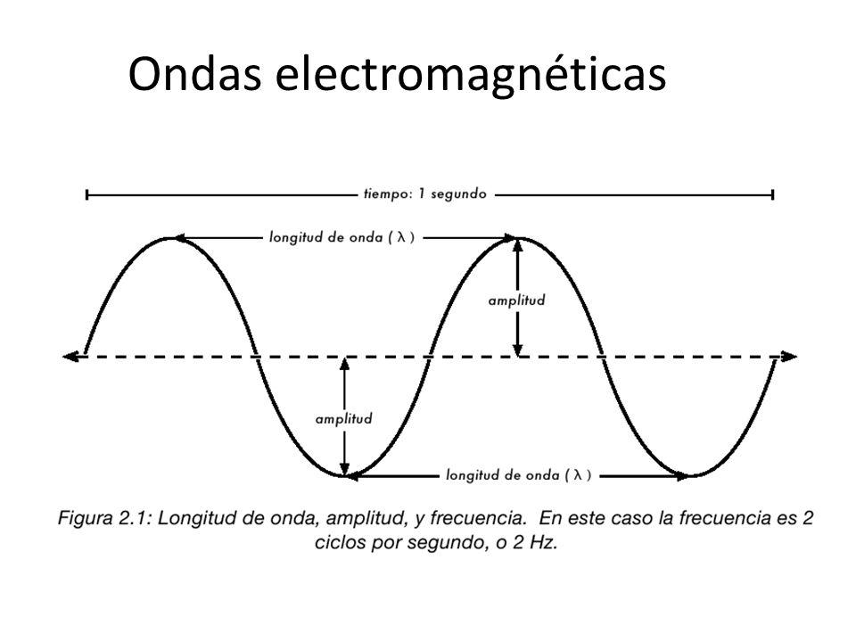 Orbitales p Energía n=5