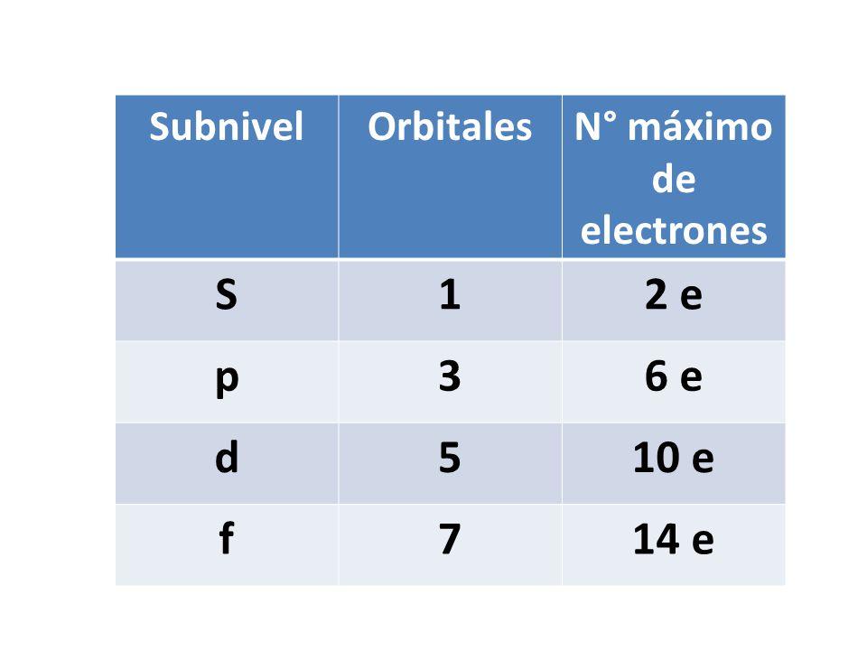 SubnivelOrbitalesN° máximo de electrones S12 e p36 e d510 e f714 e