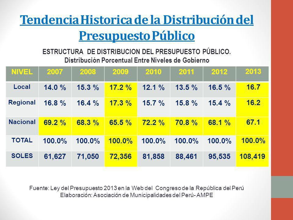 Tendencia Historica de la Distribución del Presupuesto Público NIVEL200720082009201020112012 2013 Local 14.0 %15.3 %17.2 %12.1 %13.5 %16.5 % 16.7 Regional 16.8 %16.4 %17.3 %15.7 %15.8 %15.4 % 16.2 Nacional 69.2 %68.3 %65.5 %72.2 %70.8 %68.1 % 67.1 TOTAL 100.0% SOLES 61,62771,05072,35681,85888,46195,535 108,419 ESTRUCTURA DE DISTRIBUCION DEL PRESUPUESTO PÚBLICO.