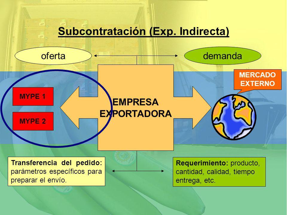 Subcontratación (Exp. Indirecta) MYPE 1 MYPE 2 EMPRESA EXPORTADORA Requerimiento: producto, cantidad, calidad, tiempo entrega, etc. Transferencia del