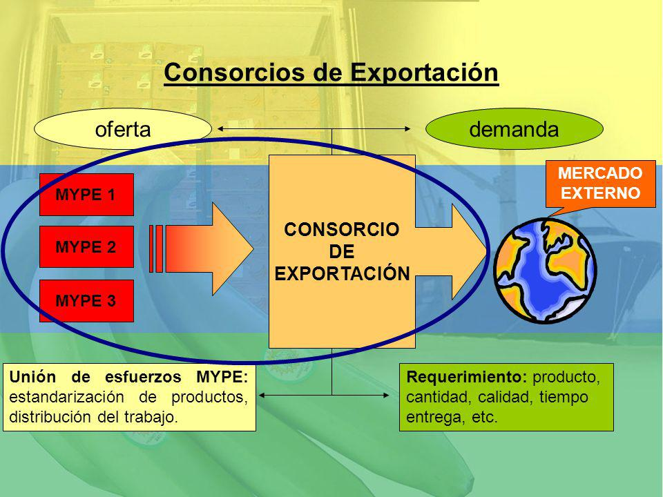 Consorcios de Exportación MYPE 1 MYPE 2 Requerimiento: producto, cantidad, calidad, tiempo entrega, etc. Unión de esfuerzos MYPE: estandarización de p