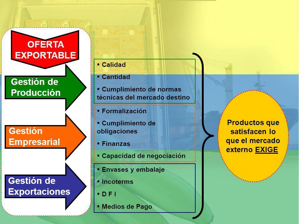 Gestión de Producción Gestión Empresarial Gestión de Exportaciones Calidad Cantidad Cumplimiento de normas técnicas del mercado destino Formalización