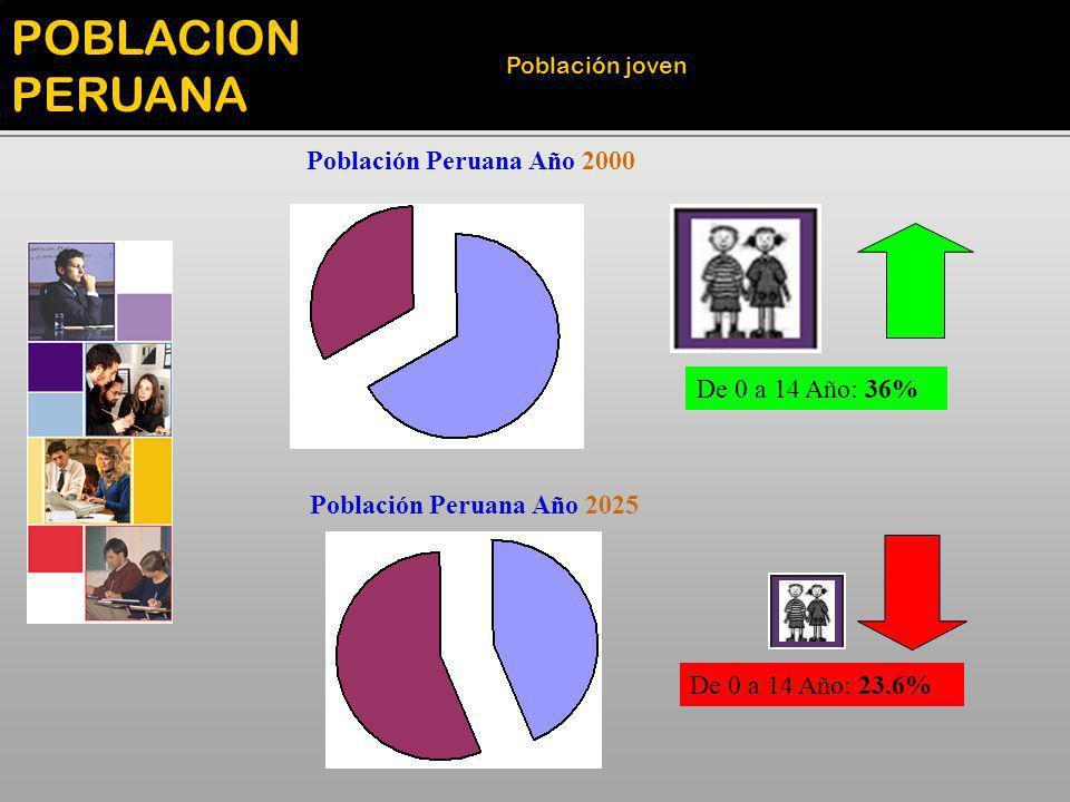 Población Peruana Año 2000 De 0 a 14 Año: 36% De 0 a 14 Año: 23.6% Población Peruana Año 2025 POBLACION PERUANA Población joven