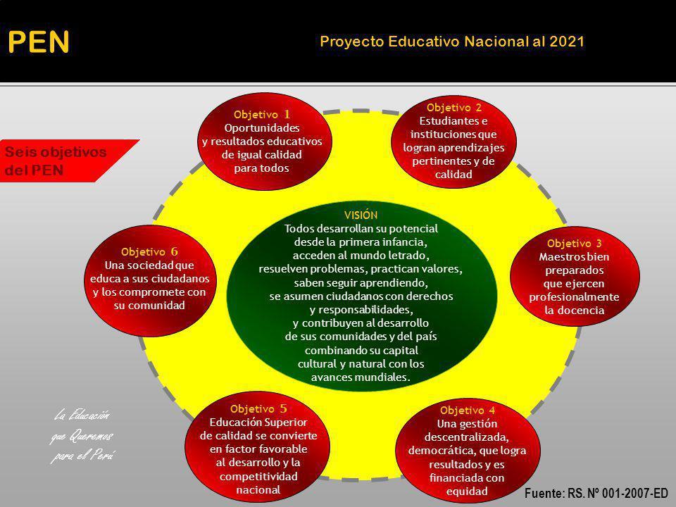Objetivo 1 Oportunidades y resultados educativos de igual calidad para todos Objetivo 2 Estudiantes e instituciones que logran aprendizajes pertinente