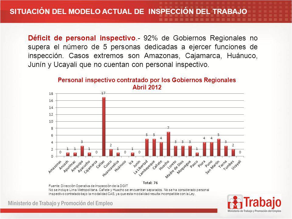 SITUACIÓN DEL MODELO ACTUAL DE INSPECCIÓN DEL TRABAJO Déficit de personal inspectivo.- 92% de Gobiernos Regionales no supera el número de 5 personas d