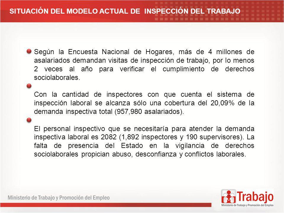 SITUACIÓN DEL MODELO ACTUAL DE INSPECCIÓN DEL TRABAJO Según la Encuesta Nacional de Hogares, más de 4 millones de asalariados demandan visitas de insp
