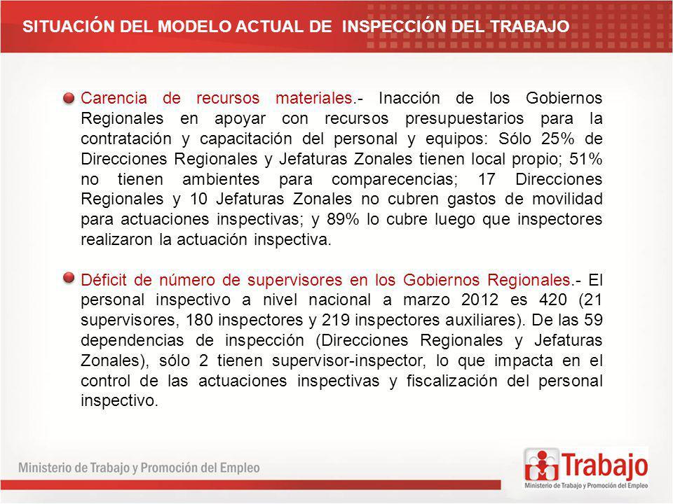 SITUACIÓN DEL MODELO ACTUAL DE INSPECCIÓN DEL TRABAJO Carencia de recursos materiales.- Inacción de los Gobiernos Regionales en apoyar con recursos pr