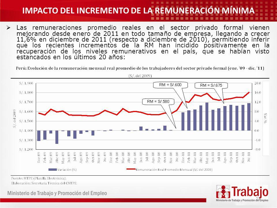 11 Las remuneraciones promedio reales en el sector privado formal vienen mejorando desde enero de 2011 en todo tamaño de empresa, llegando a crecer 11