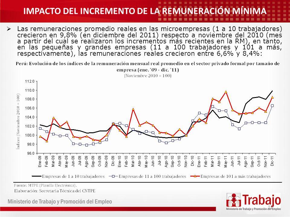 12 Las remuneraciones promedio reales en las microempresas (1 a 10 trabajadores) crecieron en 9,8% (en diciembre del 2011) respecto a noviembre del 20