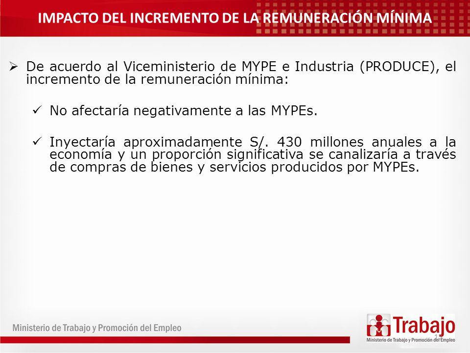 13 De acuerdo al Viceministerio de MYPE e Industria (PRODUCE), el incremento de la remuneración mínima: No afectaría negativamente a las MYPEs. Inyect