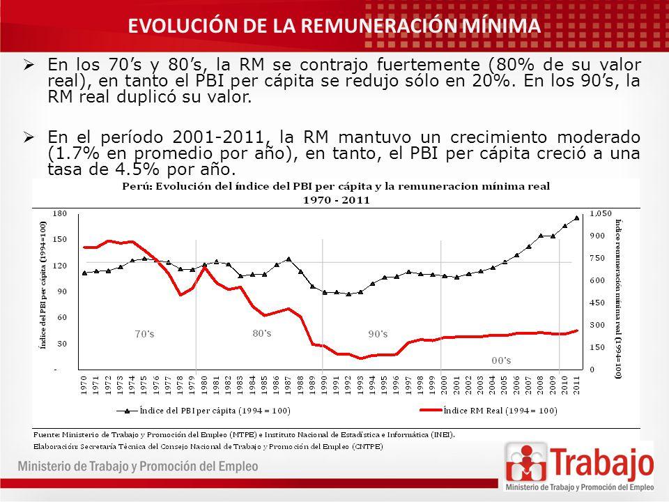 EVOLUCIÓN DE LA REMUNERACIÓN MÍNIMA En los 70s y 80s, la RM se contrajo fuertemente (80% de su valor real), en tanto el PBI per cápita se redujo sólo