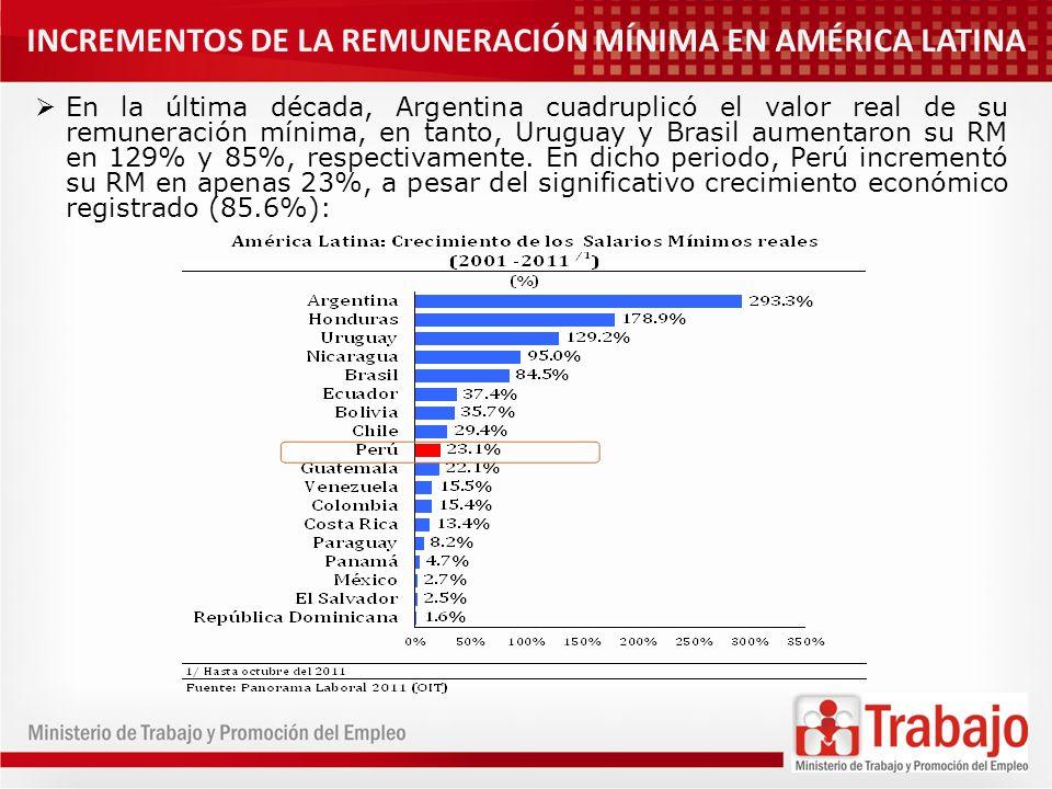 INCREMENTOS DE LA REMUNERACIÓN MÍNIMA EN AMÉRICA LATINA En la última década, Argentina cuadruplicó el valor real de su remuneración mínima, en tanto,