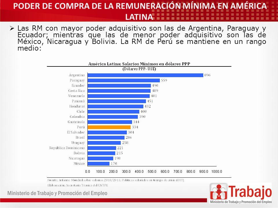 PODER DE COMPRA DE LA REMUNERACIÓN MÍNIMA EN AMÉRICA LATINA Las RM con mayor poder adquisitivo son las de Argentina, Paraguay y Ecuador; mientras que