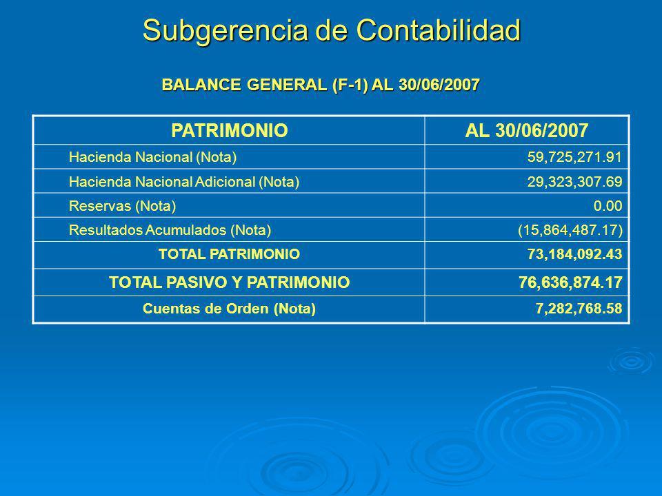 Subgerencia de Contabilidad BALANCE GENERAL (F-1) AL 30/06/2007 PATRIMONIOAL 30/06/2007 Hacienda Nacional (Nota)59,725,271.91 Hacienda Nacional Adicio