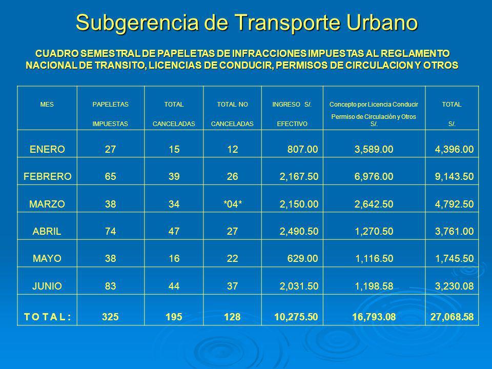 Subgerencia de Transporte Urbano CUADRO SEMESTRAL DE PAPELETAS DE INFRACCIONES IMPUESTAS AL REGLAMENTO NACIONAL DE TRANSITO, LICENCIAS DE CONDUCIR, PE