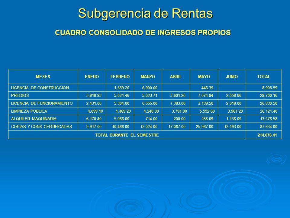 Subgerencia de Rentas CUADRO CONSOLIDADO DE INGRESOS PROPIOS MESESENEROFEBREROMARZOABRILMAYOJUNIOTOTAL LICENCIA DE CONSTRUCCION 1,559.20 6,900.00 446.