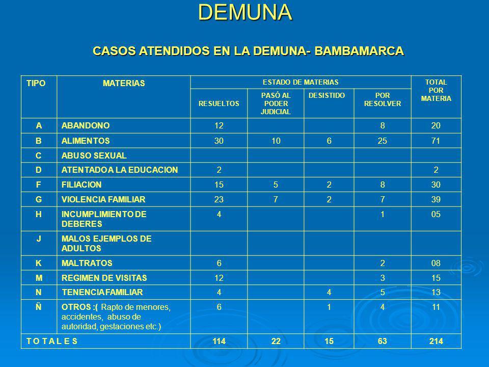 DEMUNA CASOS ATENDIDOS EN LA DEMUNA- BAMBAMARCA TIPOMATERIAS ESTADO DE MATERIASTOTAL POR MATERIA RESUELTOS PASÓ AL PODER JUDICIAL DESISTIDOPOR RESOLVE