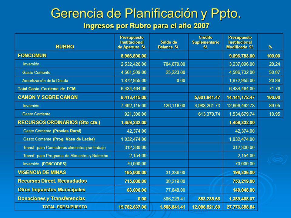 Gerencia de Planificación y Ppto. Ingresos por Rubro para el año 2007 RUBRO Presupuesto Institucional de Apertura S/. Saldo de Balance S/. Crédito Sup