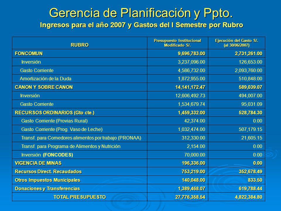 Gerencia de Planificación y Ppto. Ingresos para el año 2007 y Gastos del I Semestre por Rubro RUBRO Presupuesto Institucional Modificado S/. Ejecución