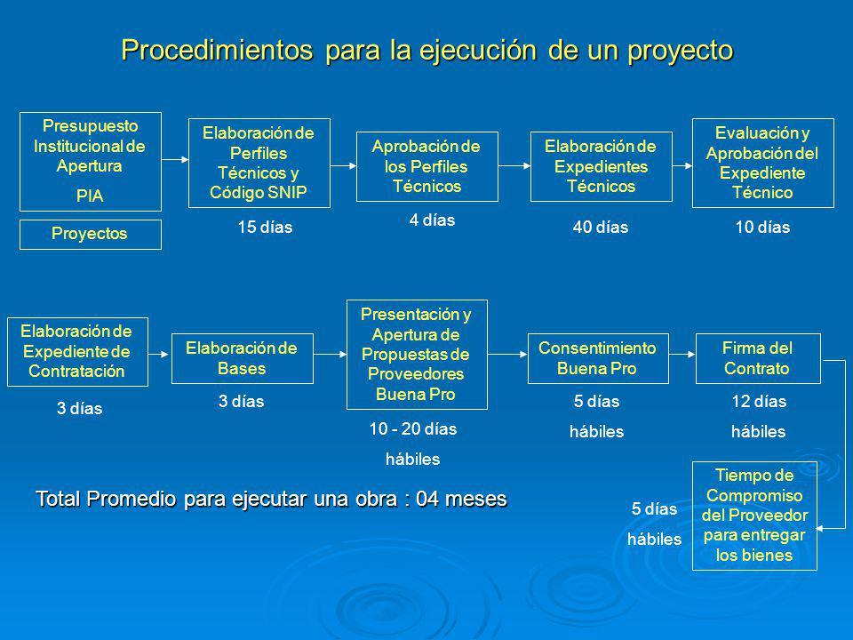 Procedimientos para la ejecución de un proyecto Presupuesto Institucional de Apertura PIA Proyectos Elaboración de Perfiles Técnicos y Código SNIP Apr