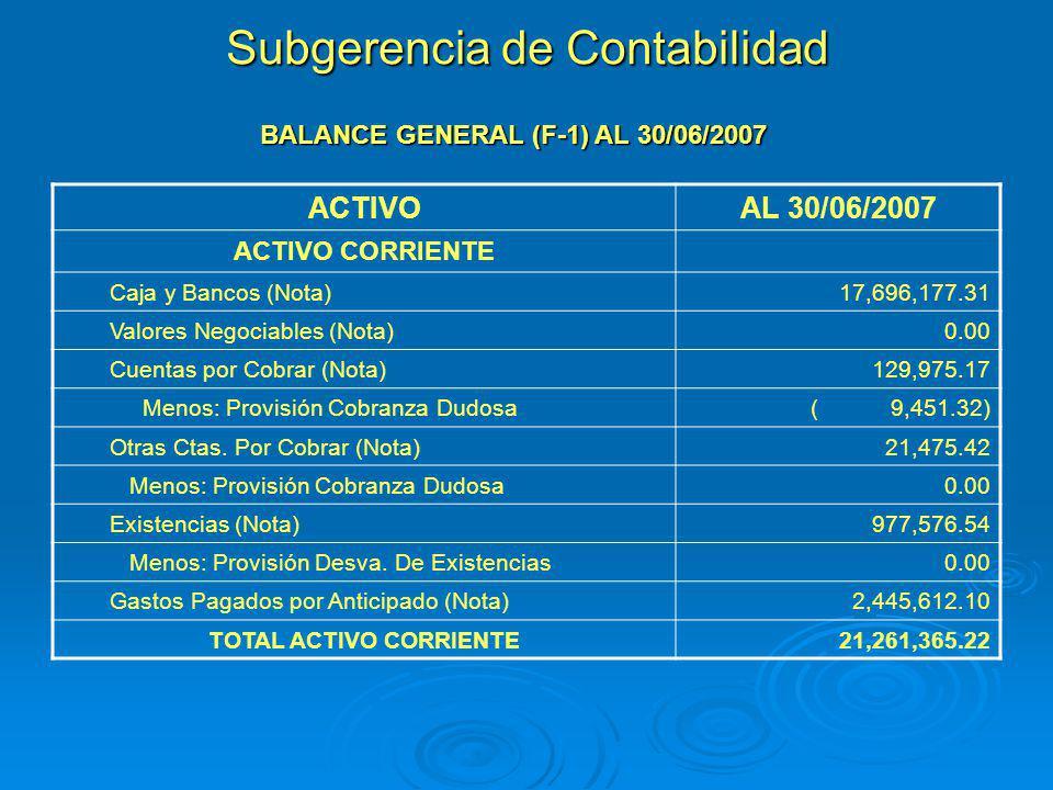 BALANCE GENERAL (F-1) AL 30/06/2007 ACTIVOAL 30/06/2007 ACTIVO CORRIENTE Caja y Bancos (Nota)17,696,177.31 Valores Negociables (Nota)0.00 Cuentas por