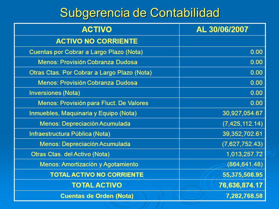 Subgerencia de Contabilidad ACTIVOAL 30/06/2007 ACTIVO NO CORRIENTE Cuentas por Cobrar a Largo Plazo (Nota)0.00 Menos: Provisión Cobranza Dudosa0.00 O