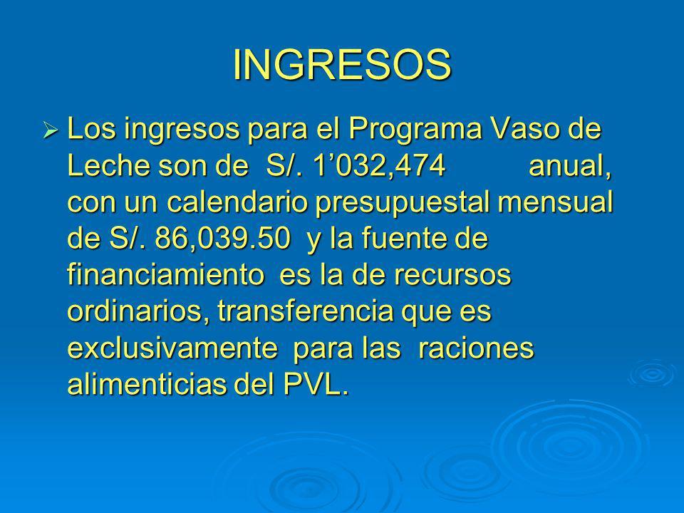 INGRESOS Los ingresos para el Programa Vaso de Leche son de S/. 1032,474 anual, con un calendario presupuestal mensual de S/. 86,039.50 y la fuente de