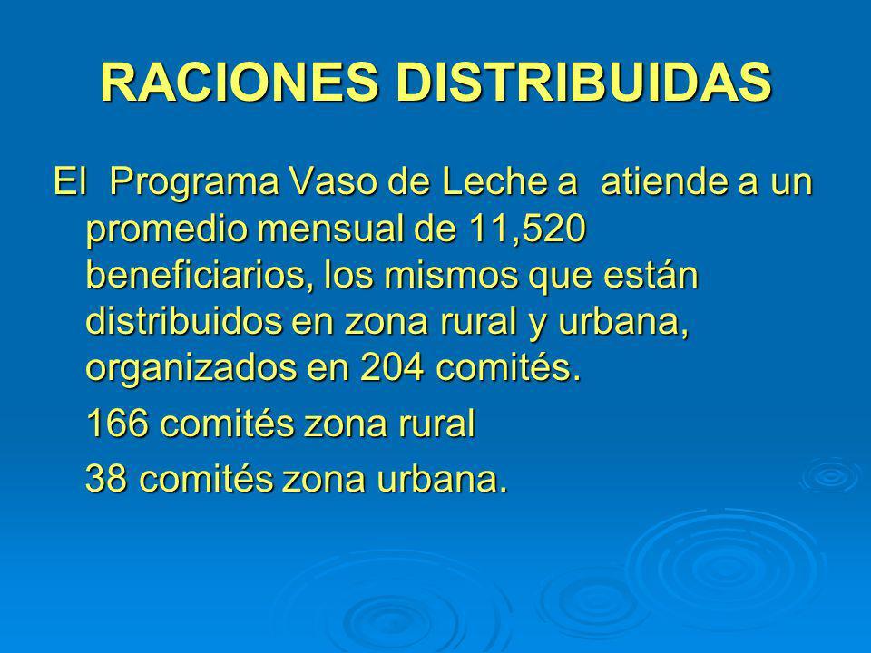 RACIONES DISTRIBUIDAS El Programa Vaso de Leche a atiende a un promedio mensual de 11,520 beneficiarios, los mismos que están distribuidos en zona rur