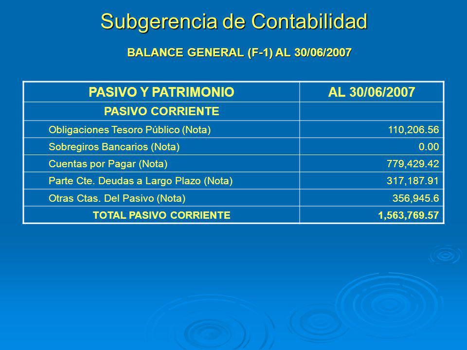 Subgerencia de Contabilidad BALANCE GENERAL (F-1) AL 30/06/2007 PASIVO Y PATRIMONIOAL 30/06/2007 PASIVO CORRIENTE Obligaciones Tesoro Público (Nota)11
