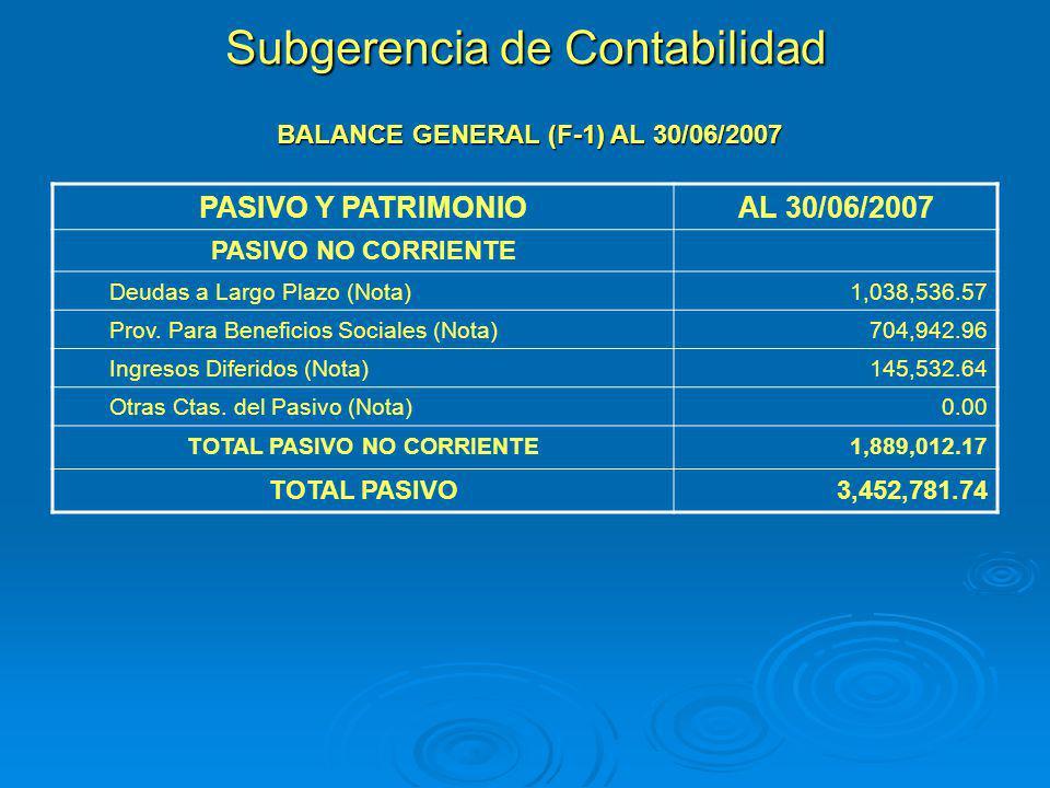 Subgerencia de Contabilidad BALANCE GENERAL (F-1) AL 30/06/2007 PASIVO Y PATRIMONIOAL 30/06/2007 PASIVO NO CORRIENTE Deudas a Largo Plazo (Nota)1,038,